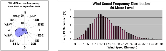 Patton Wind Farm Wind Direction and Frequency