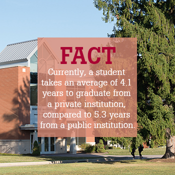 Fact: Average student takes 4.1 years to graduate from private school
