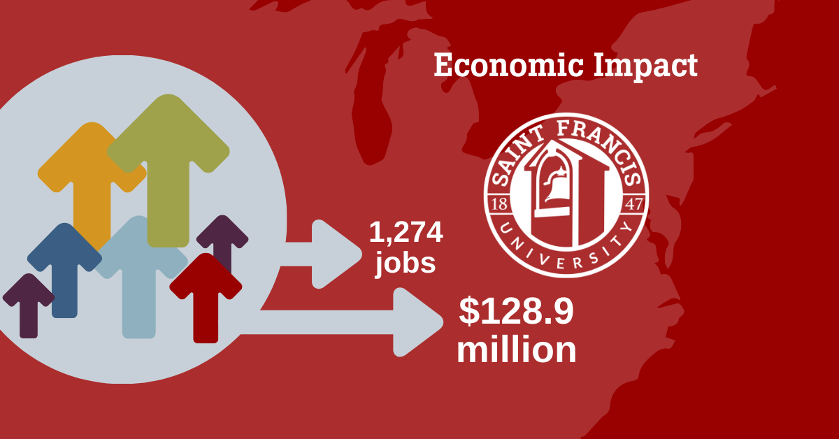 SFU has $128.9 million 1274 jobs economic impact